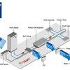 Visión general del sistema de IPT
